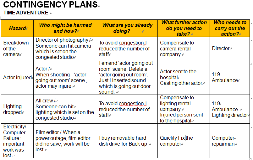 Sample Contingency Plans Project ManagementFM 5430 Chptr 2 – Sample Business Contingency Plan